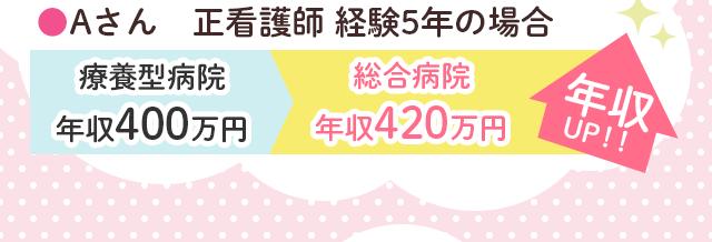 Aさん 正看護師 経験5年の場合 療養型病院年収400万円から総合病院420万円へ 年収UP!!
