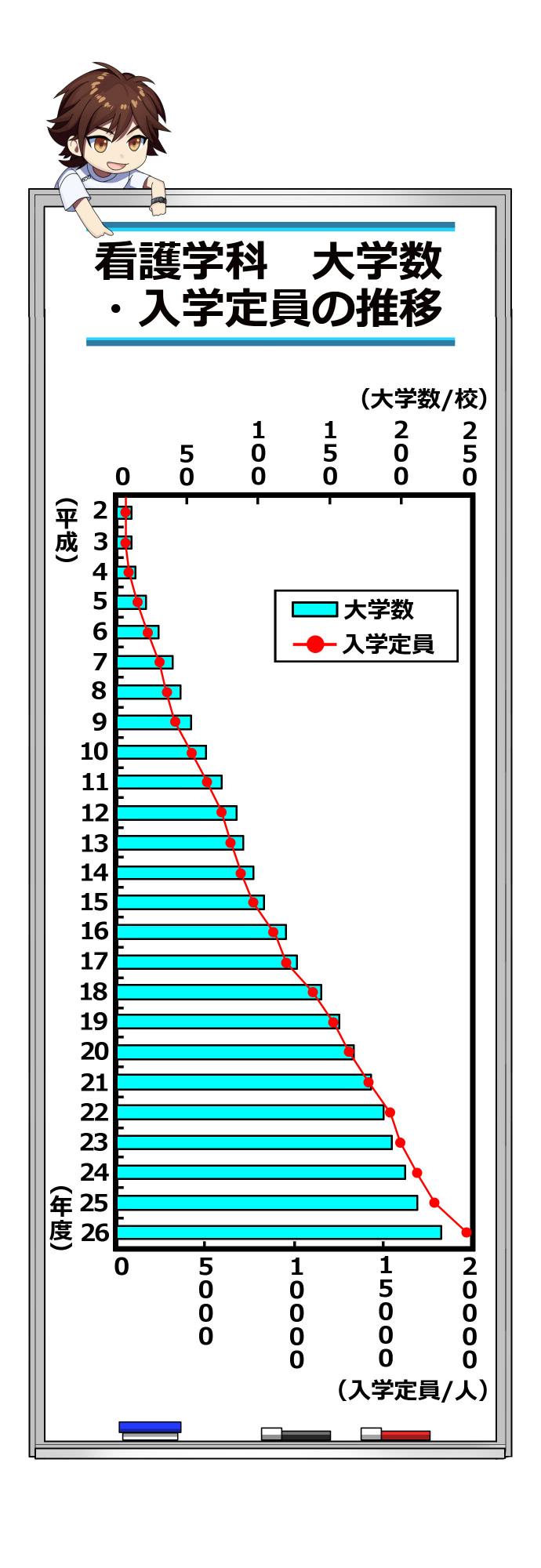 看護学科 大学数・入学定員の推移