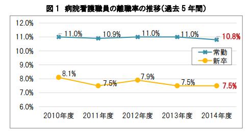 病院看護職員の離職率の推移