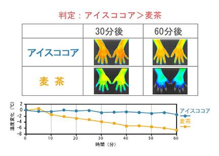 冷たい飲み物での表面温度の変化