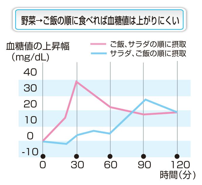 野菜→ごはんの順に食べると血糖値は上がりにくい