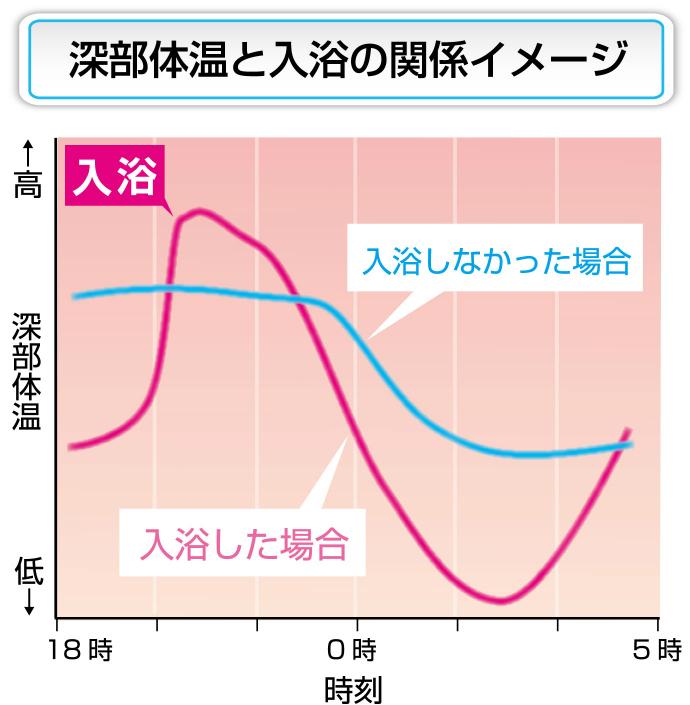 深部体温と入浴の関係イメージ