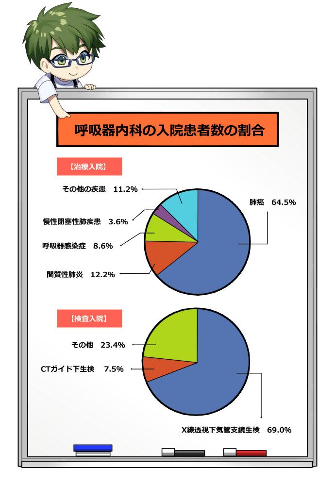 大阪大学呼吸器内科による呼吸器内科の入院患者数の割合